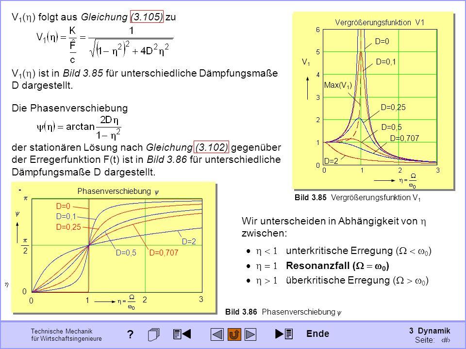 3 Dynamik Seite: 421 Technische Mechanik für Wirtschaftsingenieure D=0,1 D=0,25 D=0,5 D=0 D=2 V1V1 Max(V 1 ) D=0,707 Bild 3.85 Vergrößerungsfunktion V 1 unterkritische Erregung ( ) Resonanzfall ( ) überkritische Erregung ( ) Wir unterscheiden in Abhängigkeit von zwischen: V 1 ( ) folgt aus Gleichung (3.105) zu V 1 ( ) ist in Bild 3.85 für unterschiedliche Dämpfungsmaße D dargestellt.