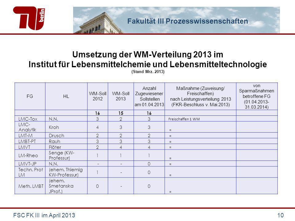 Fakultät III Prozesswissenschaften Umsetzung der WM-Verteilung 2013 im Institut für Lebensmittelchemie und Lebensmitteltechnologie (Stand Mrz.