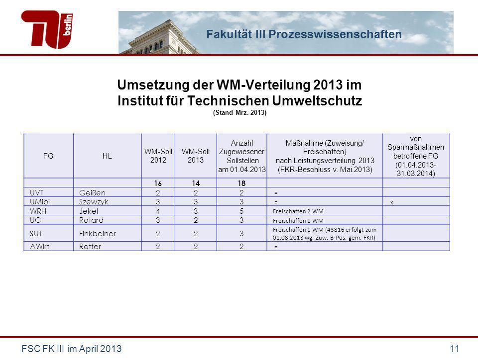 Fakultät III Prozesswissenschaften Umsetzung der WM-Verteilung 2013 im Institut für Technischen Umweltschutz (Stand Mrz. 2013) FSC FK III im April 201