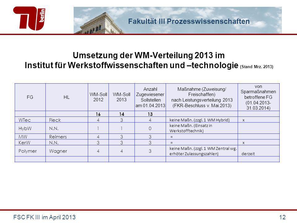 Fakultät III Prozesswissenschaften Umsetzung der WM-Verteilung 2013 im Institut für Werkstoffwissenschaften und –technologie (Stand Mrz. 2013) FSC FK