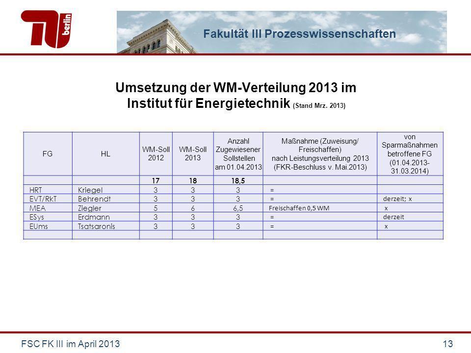 Fakultät III Prozesswissenschaften Umsetzung der WM-Verteilung 2013 im Institut für Energietechnik (Stand Mrz. 2013) FSC FK III im April 201313 FGHL W