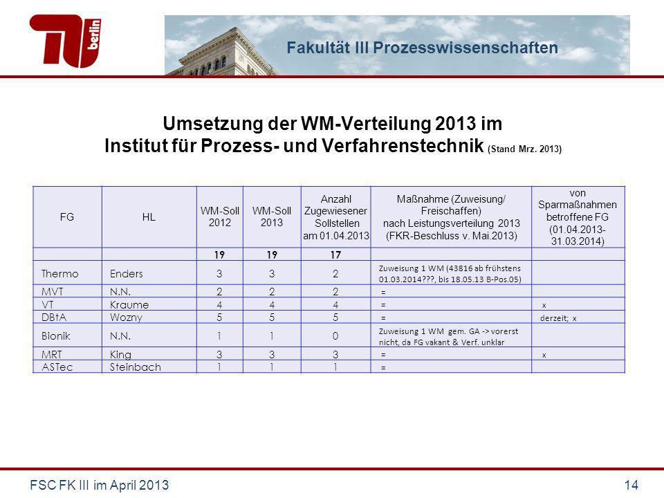 Fakultät III Prozesswissenschaften Umsetzung der WM-Verteilung 2013 im Institut für Prozess- und Verfahrenstechnik (Stand Mrz. 2013) FSC FK III im Apr