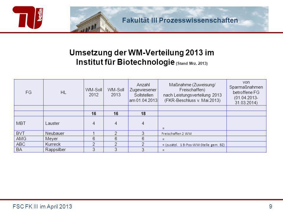 Fakultät III Prozesswissenschaften Umsetzung der WM-Verteilung 2013 im Institut für Biotechnologie (Stand Mrz. 2013) FSC FK III im April 20139 FGHL WM