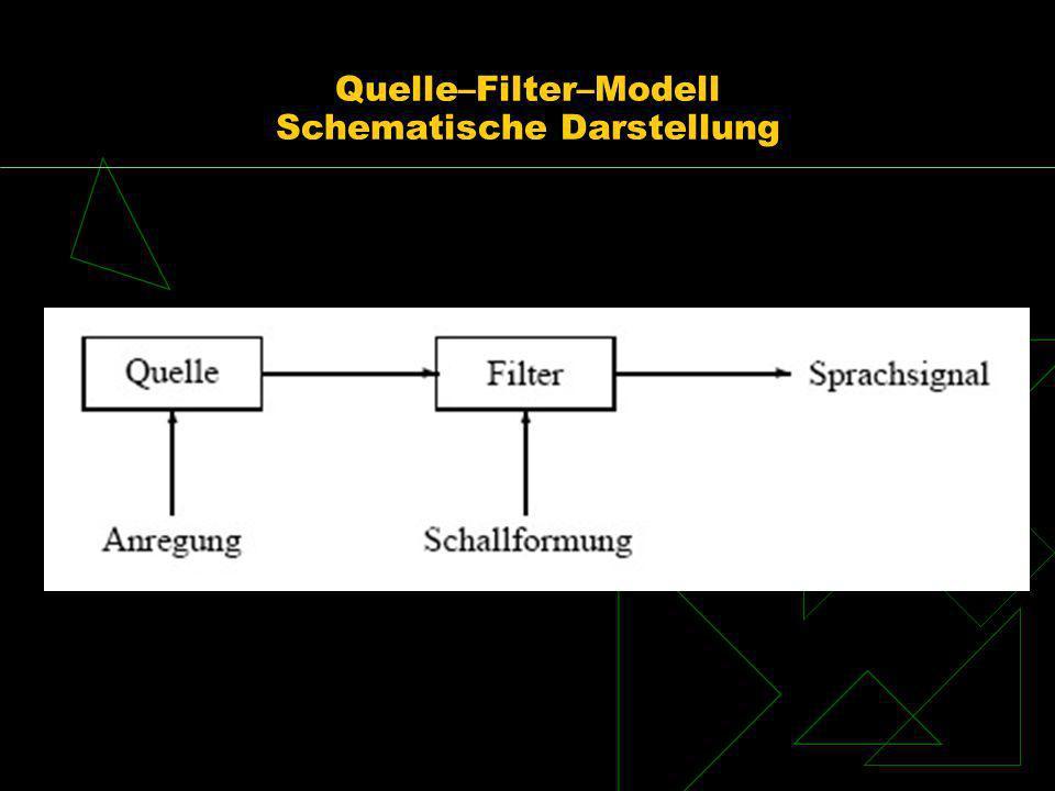 Quelle–Filter–Modell Schematische Darstellung