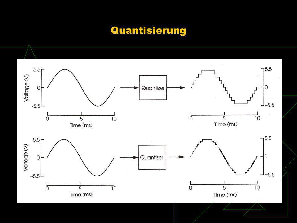 Quantisierung