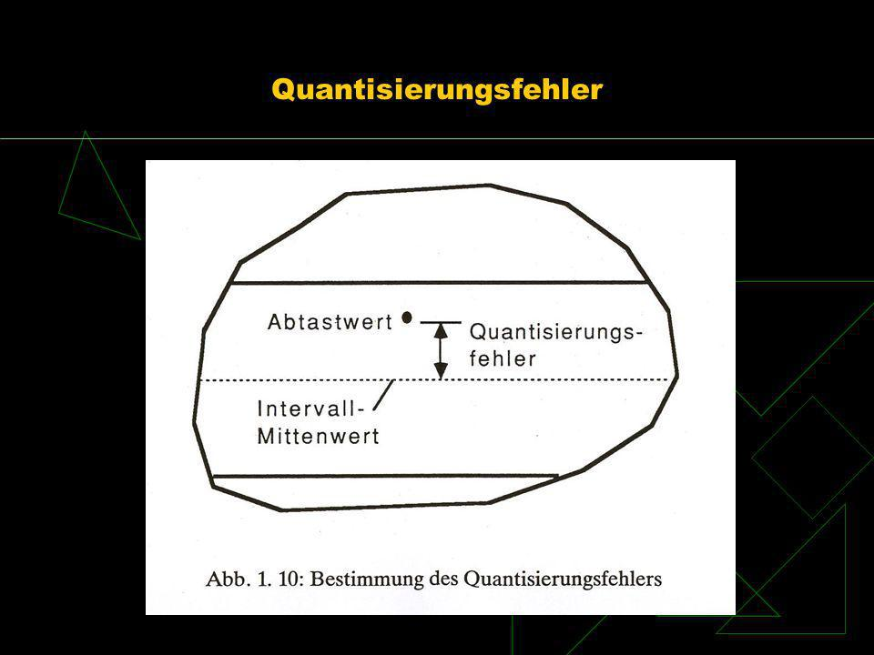 Quantisierungsfehler