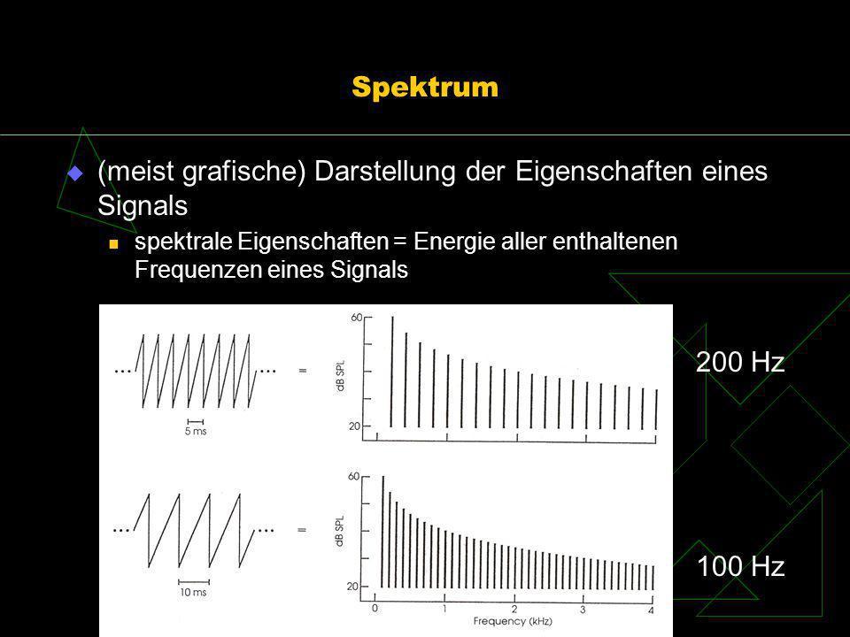 Spektrum (meist grafische) Darstellung der Eigenschaften eines Signals spektrale Eigenschaften = Energie aller enthaltenen Frequenzen eines Signals 20