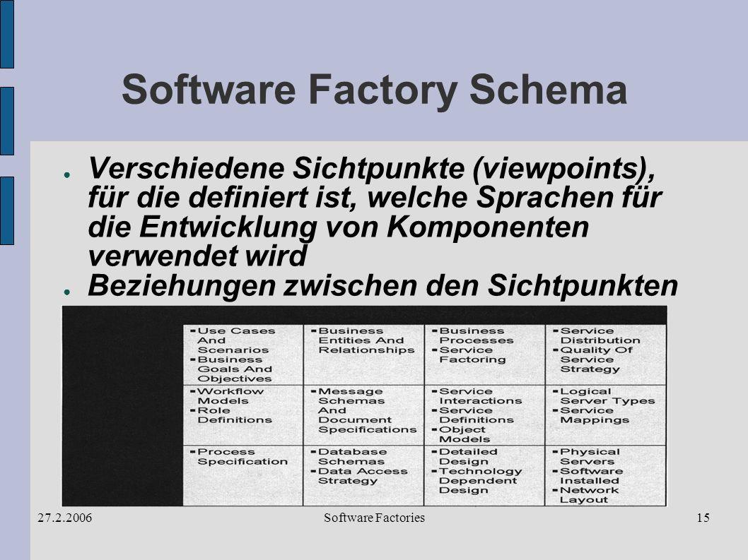 Software Factories27.2.200615 Software Factory Schema Verschiedene Sichtpunkte (viewpoints), für die definiert ist, welche Sprachen für die Entwicklung von Komponenten verwendet wird Beziehungen zwischen den Sichtpunkten
