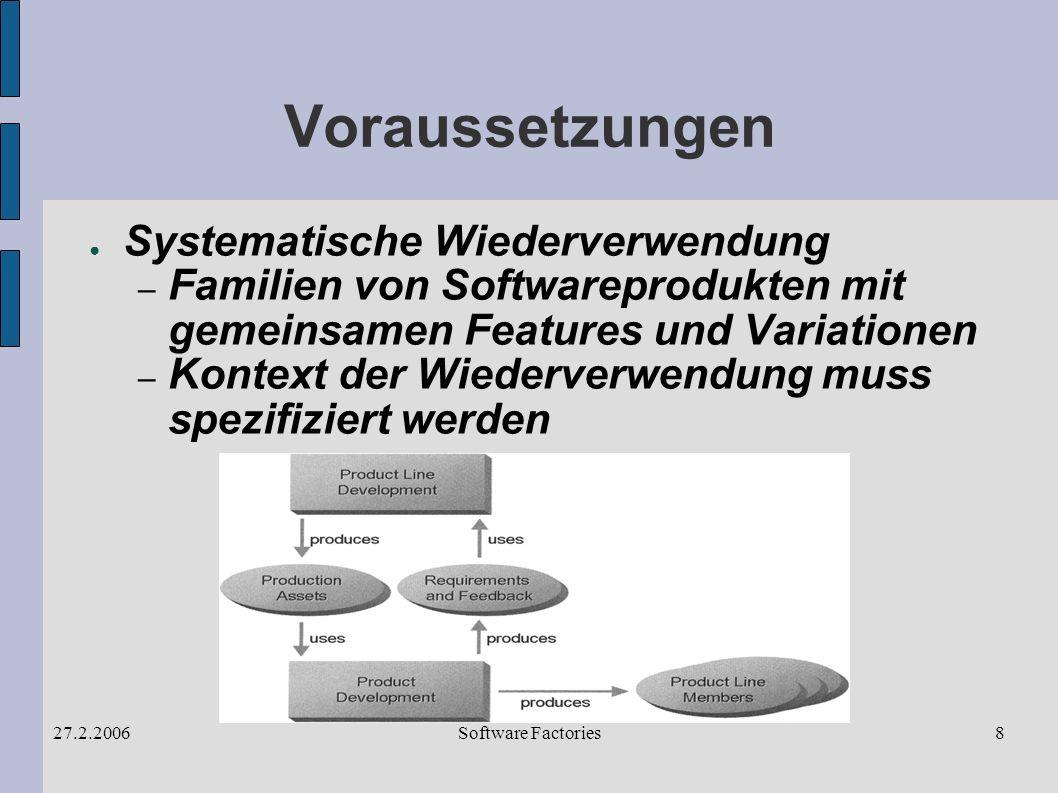 Software Factories27.2.20068 Voraussetzungen Systematische Wiederverwendung – Familien von Softwareprodukten mit gemeinsamen Features und Variationen – Kontext der Wiederverwendung muss spezifiziert werden