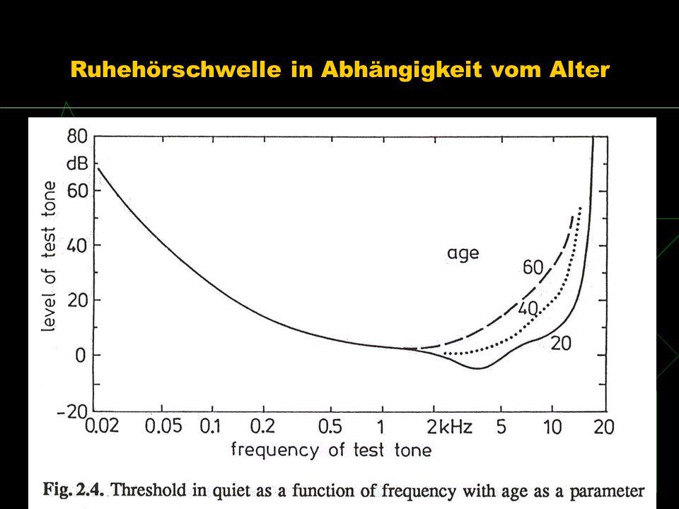 Ruhehörschwelle in Abhängigkeit vom Alter