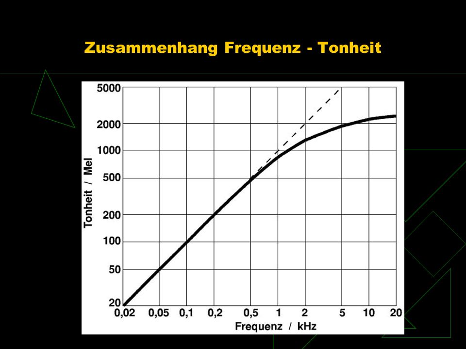Zusammenhang Frequenz - Tonheit
