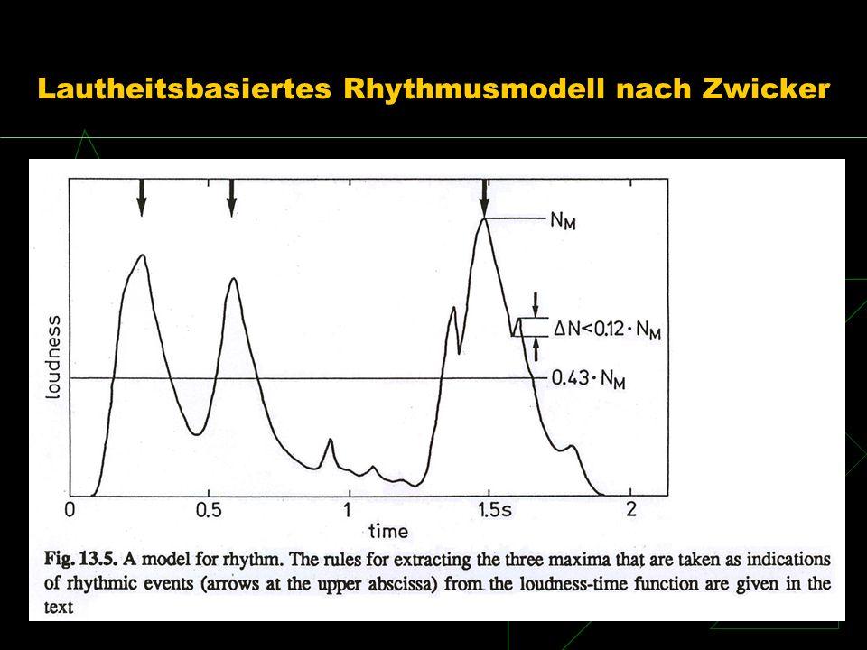 Lautheitsbasiertes Rhythmusmodell nach Zwicker
