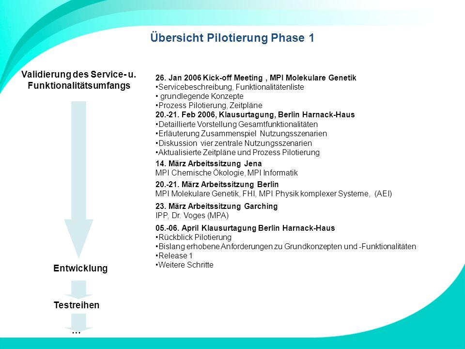 Übersicht Pilotierung Phase 1 Validierung des Service- u. Funktionalitätsumfangs Entwicklung Testreihen 14. März Arbeitssitzung Jena MPI Chemische Öko