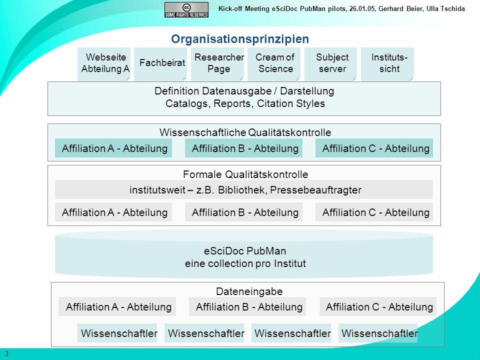 3 Kick-off Meeting eSciDoc PubMan pilots, 26.01.05, Gerhard Beier, Ulla Tschida Organisationsprinzipien eSciDoc PubMan eine collection pro Institut Formale Qualitätskontrolle institutsweit – z.B.