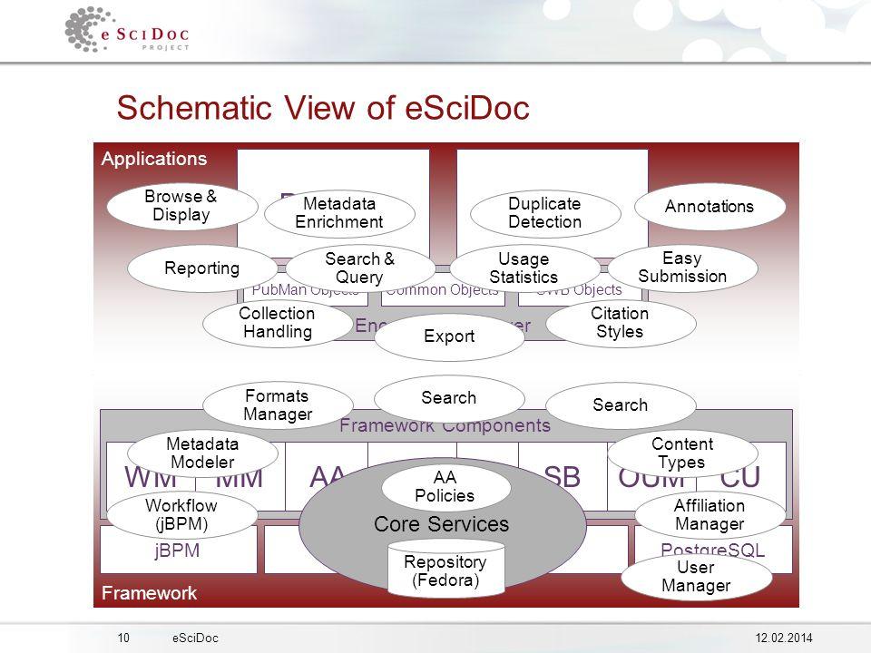 1012.02.2014eSciDoc Framework Applications Framework Schematic View of eSciDoc Encapsulation Layer PubMan ObjectsCommon ObjectsSWB Objects Framework Components FedoraPostgreSQLjBPM WMMMAAOUMOMSBCU...