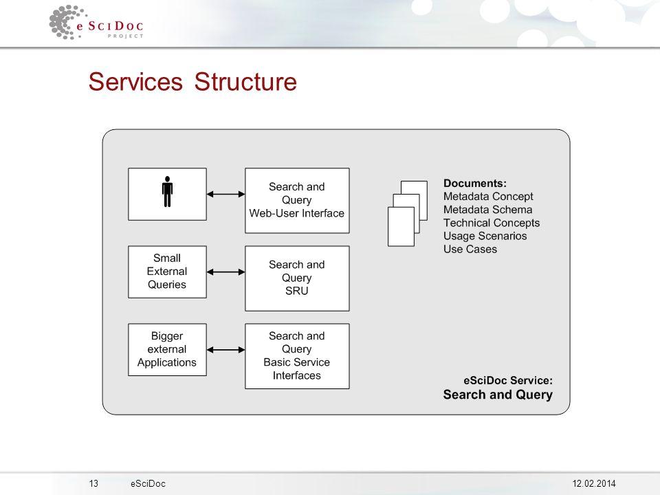1312.02.2014eSciDoc Services Structure