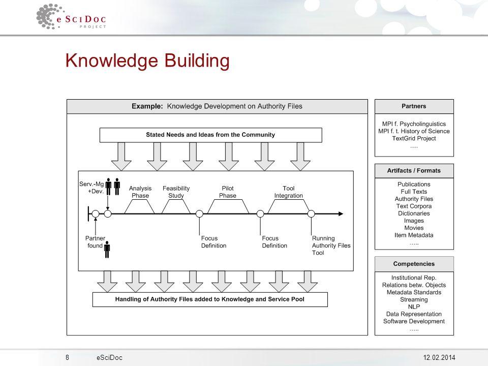 812.02.2014eSciDoc Knowledge Building