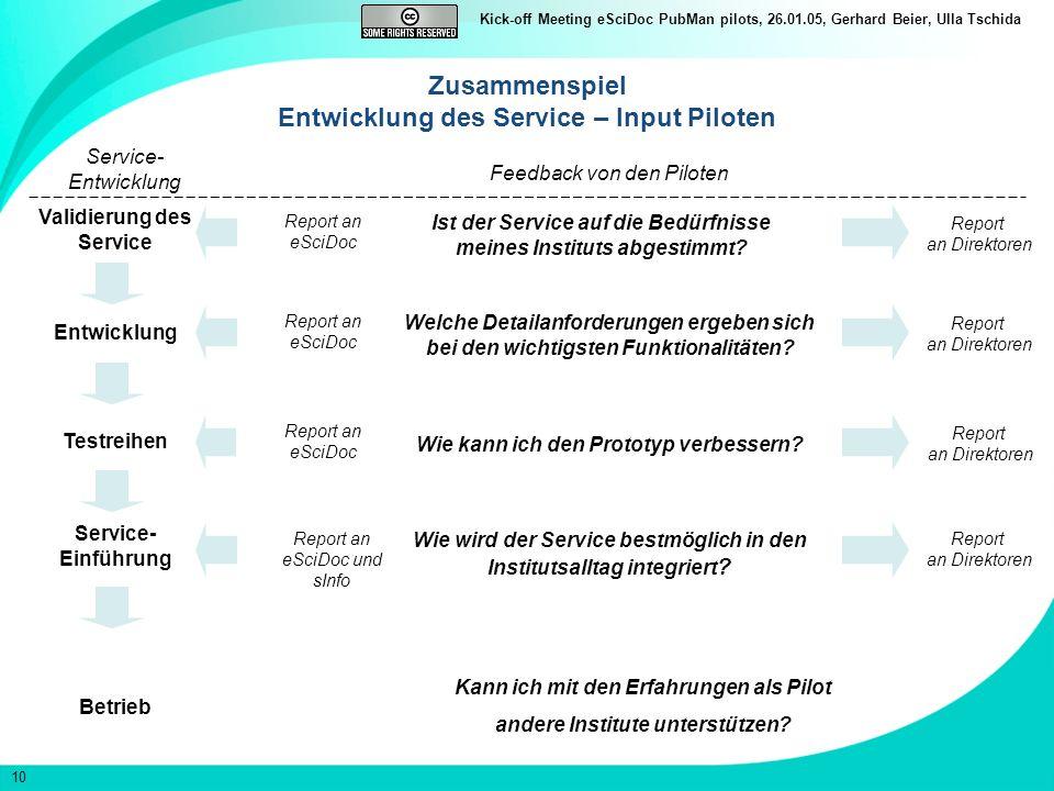 10 Kick-off Meeting eSciDoc PubMan pilots, 26.01.05, Gerhard Beier, Ulla Tschida Zusammenspiel Entwicklung des Service – Input Piloten Testreihen Service- Einführung Betrieb Wie kann ich den Prototyp verbessern.