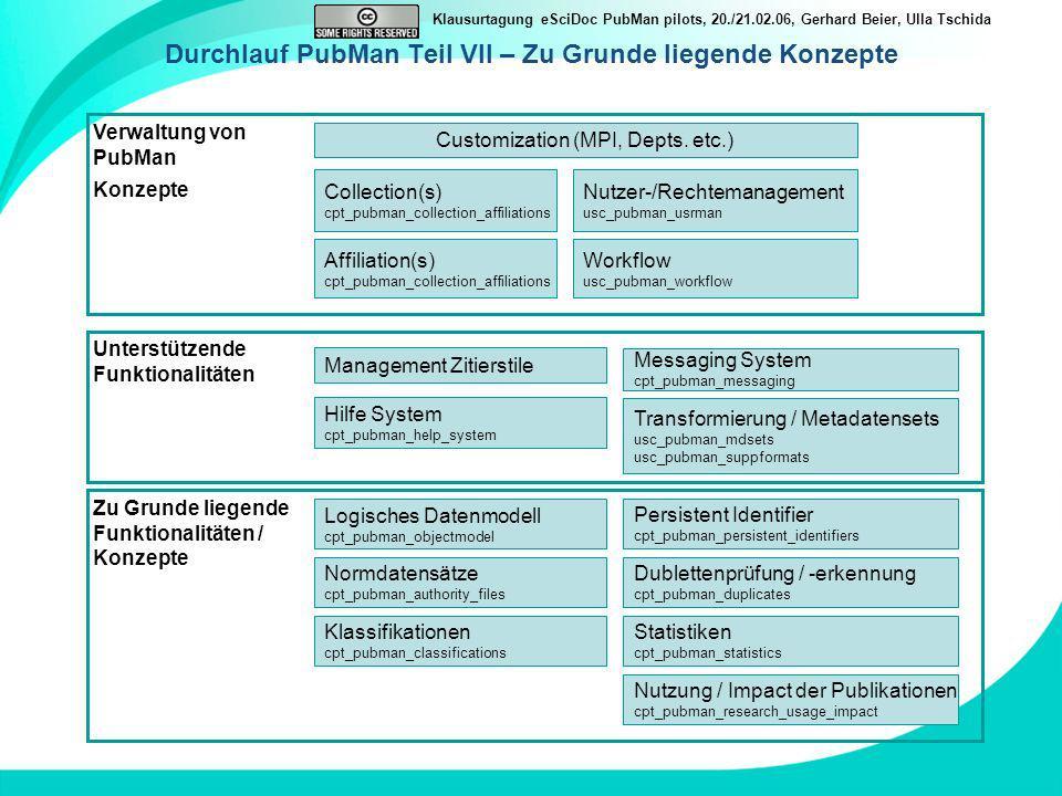 Klausurtagung eSciDoc PubMan pilots, 20./21.02.06, Gerhard Beier, Ulla Tschida Durchlauf PubMan Teil VII – Zu Grunde liegende Konzepte Verwaltung von