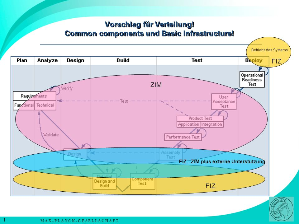 M A X - P L A N C K - G E S E L L S C H A F T 1 Vorschlag für Verteilung! Common components und Basic Infrastructure! FIZ ZIM FIZ Betriebs des Systems