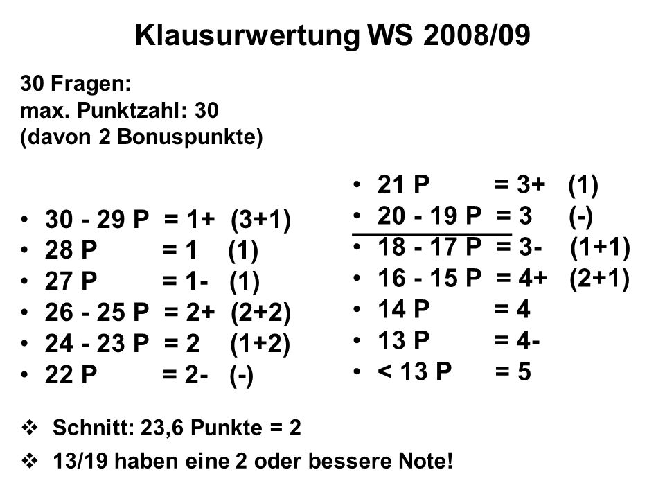 Klausurwertung WS 2008/09 30 Fragen: max. Punktzahl: 30 (davon 2 Bonuspunkte) 30 - 29 P = 1+ (3+1) 28 P = 1 (1) 27 P = 1- (1) 26 - 25 P = 2+ (2+2) 24