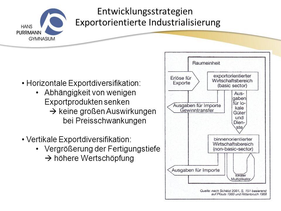 Exportorientierte Industrialisierung Horizontale Exportdiversifikation: Abhängigkeit von wenigen Exportprodukten senken keine großen Auswirkungen bei Preisschwankungen Vertikale Exportdiversifikation: Vergrößerung der Fertigungstiefe höhere Wertschöpfung Entwicklungsstrategien
