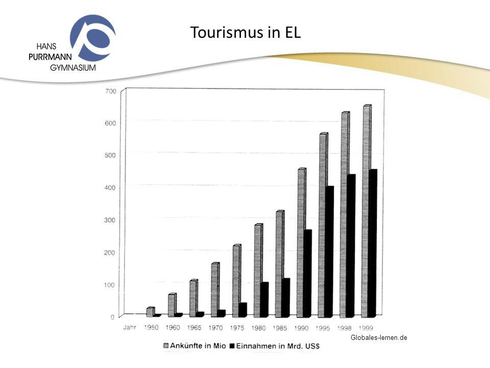 Tourismus in EL Globales-lernen.de