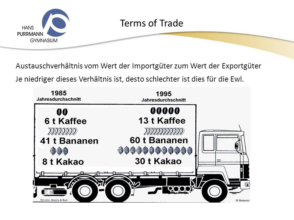 Terms of Trade Austauschverhältnis vom Wert der Importgüter zum Wert der Exportgüter Je niedriger dieses Verhältnis ist, desto schlechter ist dies für die Ewl.