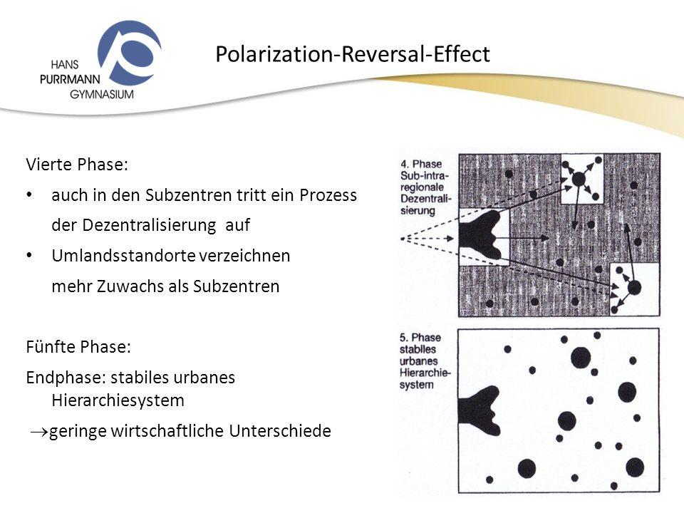 Polarization-Reversal-Effect Vierte Phase: auch in den Subzentren tritt ein Prozess der Dezentralisierung auf Umlandsstandorte verzeichnen mehr Zuwachs als Subzentren Fünfte Phase: Endphase: stabiles urbanes Hierarchiesystem geringe wirtschaftliche Unterschiede 14.12.2010