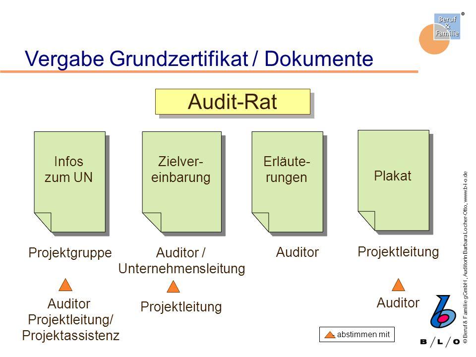 © Beruf & Familie gGmbH, Auditorin Barbara Locher-Otto, www.b-l-o.de Vergabe Grundzertifikat / Dokumente Projektgruppe Auditor Projektleitung/ Projekt