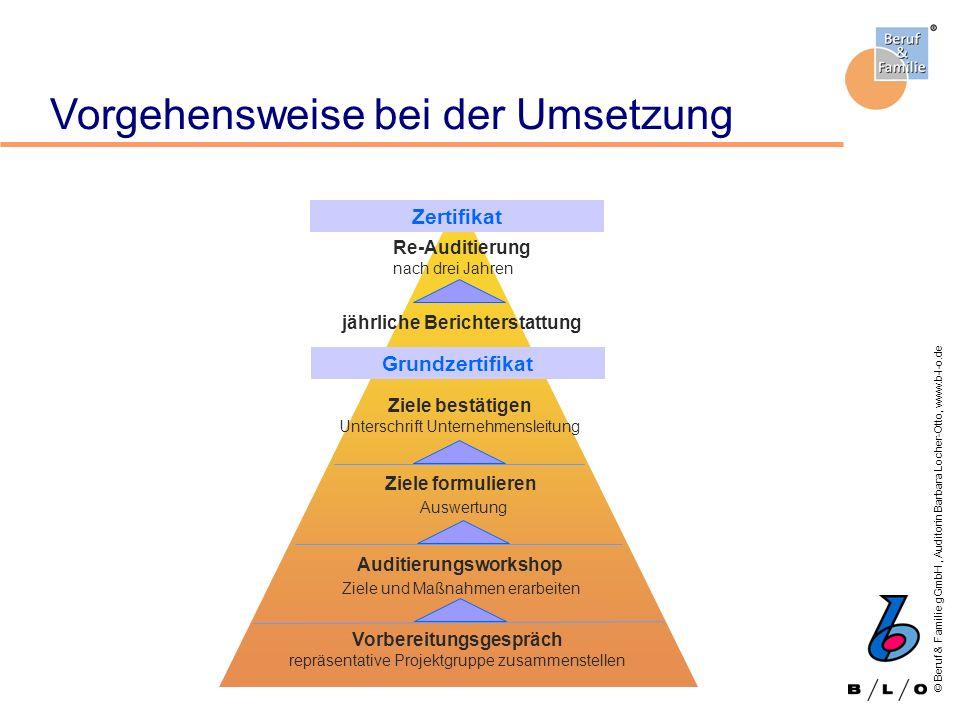 © Beruf & Familie gGmbH, Auditorin Barbara Locher-Otto, www.b-l-o.de Vorgehensweise bei der Umsetzung Grundzertifikat Zertifikat Vorbereitungsgespräch