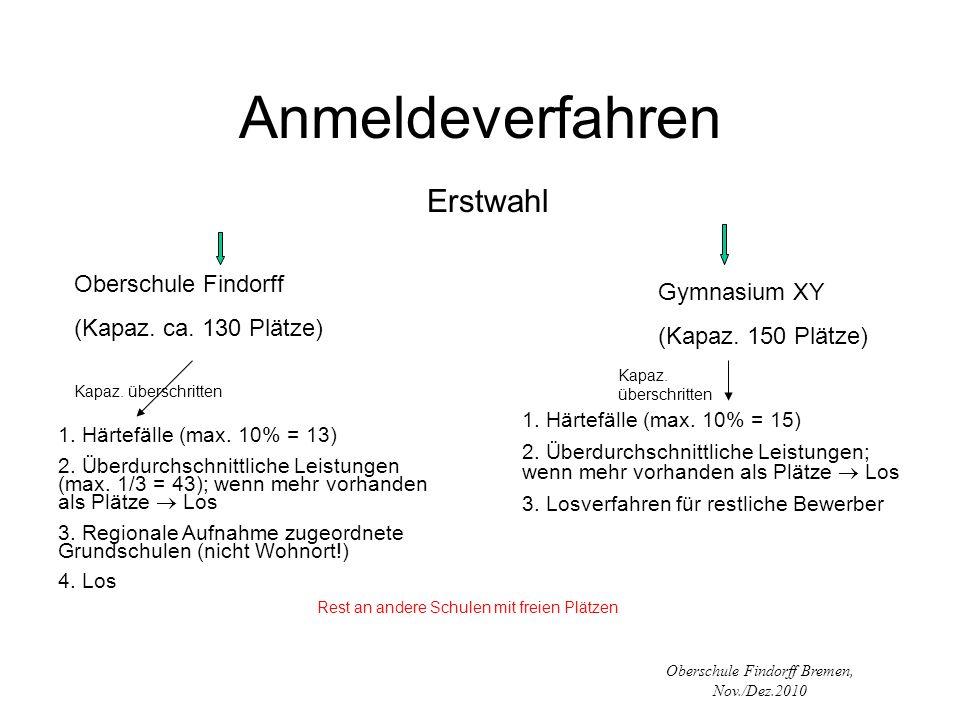 Oberschule Findorff Bremen, Nov./Dez.2010 Anmeldeverfahren Erstwahl Oberschule Findorff (Kapaz. ca. 130 Plätze) Gymnasium XY (Kapaz. 150 Plätze) Kapaz