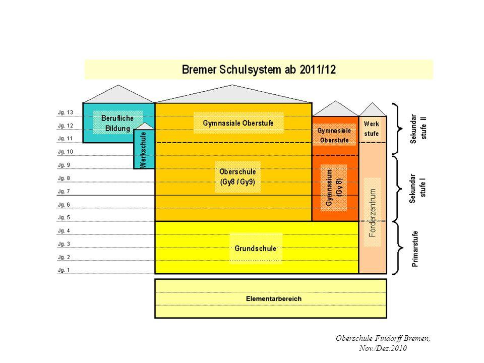 Oberschule Findorff Bremen, Nov./Dez.2010