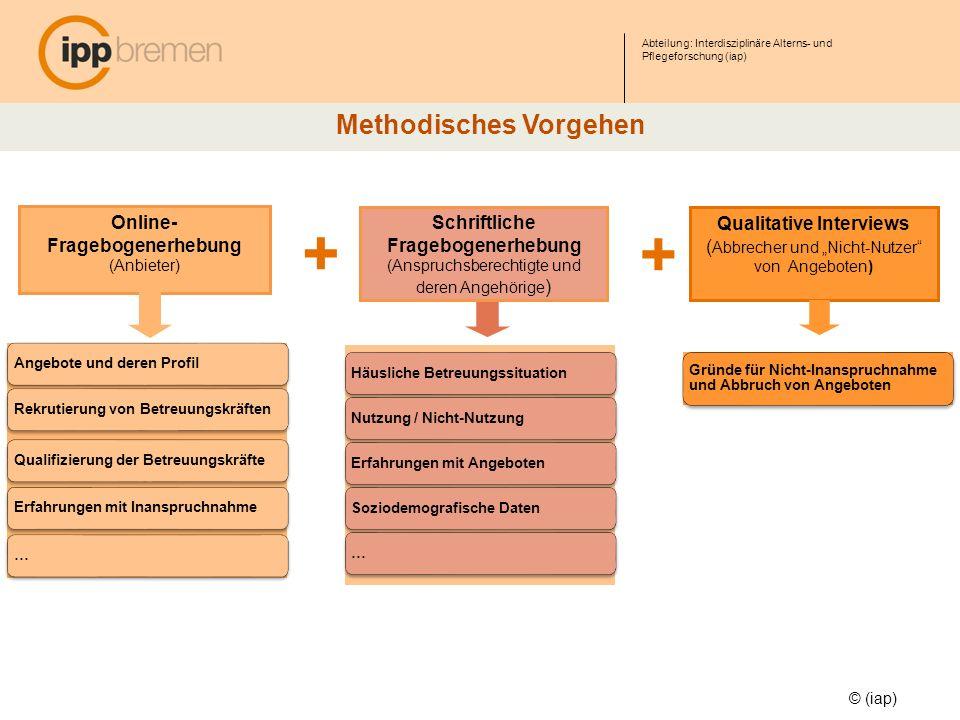 Abteilung: Interdisziplinäre Alterns- und Pflegeforschung (iap) © (iap) Methodisches Vorgehen Schriftliche Fragebogenerhebung (Anspruchsberechtigte un