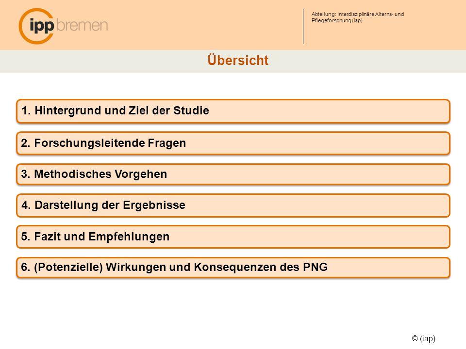 Abteilung: Interdisziplinäre Alterns- und Pflegeforschung (iap) © (iap) große Herausforderungen für Pflegedienste durch zeitbasierte Vergütung von Pflege- und Betreuungsleistungen zukünftige Positionierung der Betreuungsdienste neben Pflegediensten und etablierten DLZ in der Angebotsstruktur in Bremen bleibt unklar keine Leistungserhöhung für PEA der PS III (ambulant und stationär) mehr Geld löst nicht das Problem der eingeschränkten Bereitschaft, externe Hilfe anzunehmen zeitlich und personell knappe Kapazitäten für die Akquisition neuer Nutzer/innen Eher negative Wirkungen: (Potenzielle) Wirkungen des PNG