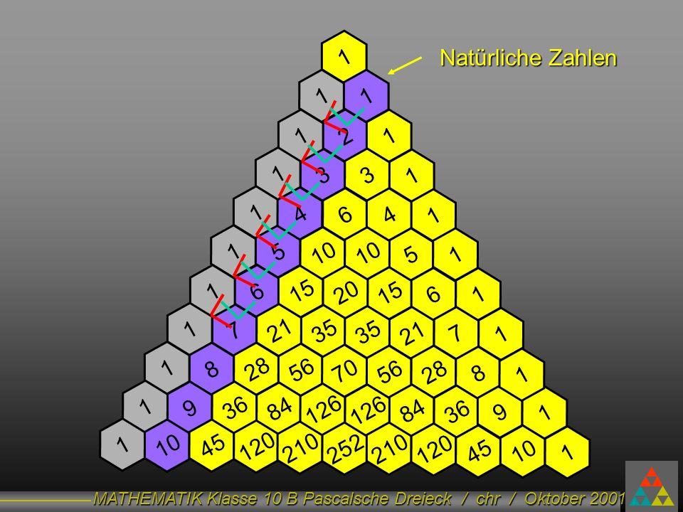 MATHEMATIK Klasse 10 B Pascalsche Dreieck / chr / Oktober 2001 1 11 2 33 11 1 1 1 15 6 721 151 35 1 1 51 6 217 1 15 1 35 6 10 4 4 20 828 56 1 28 8 70 936 84 1 12684 36 126 1045 120 1 252210 120 210 4510 1 9 1 1 Natürliche Zahlen.