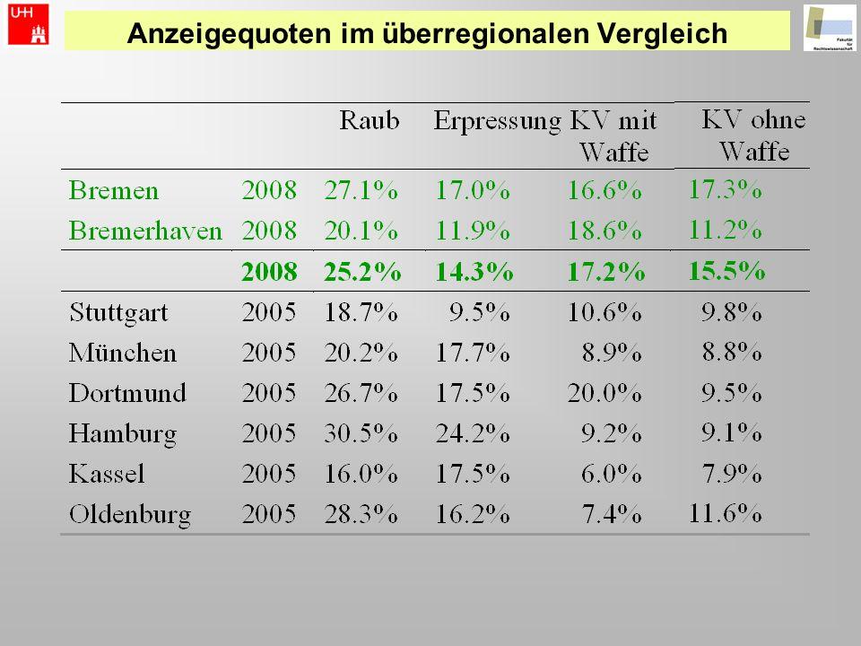 Anzeigequoten im überregionalen Vergleich