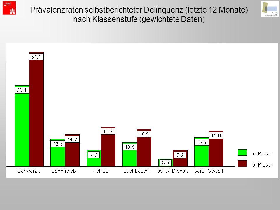 Prävalenzraten selbstberichteter Delinquenz (letzte 12 Monate) nach Klassenstufe (gewichtete Daten)