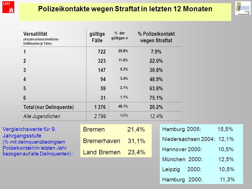 Polizeikontakte wegen Straftat in letzten 12 Monaten Vergleichswerte für 9. Jahrgangsstufe (% mit delinquenzbedingtem Polizeikontakt im letzten Jahr b
