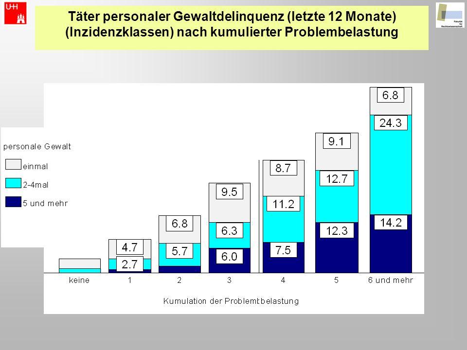Täter personaler Gewaltdelinquenz (letzte 12 Monate) (Inzidenzklassen) nach kumulierter Problembelastung
