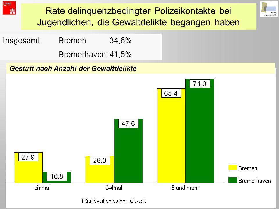 Rate delinquenzbedingter Polizeikontakte bei Jugendlichen, die Gewaltdelikte begangen haben Insgesamt:Bremen: 34,6% Bremerhaven: 41,5% Gestuft nach An