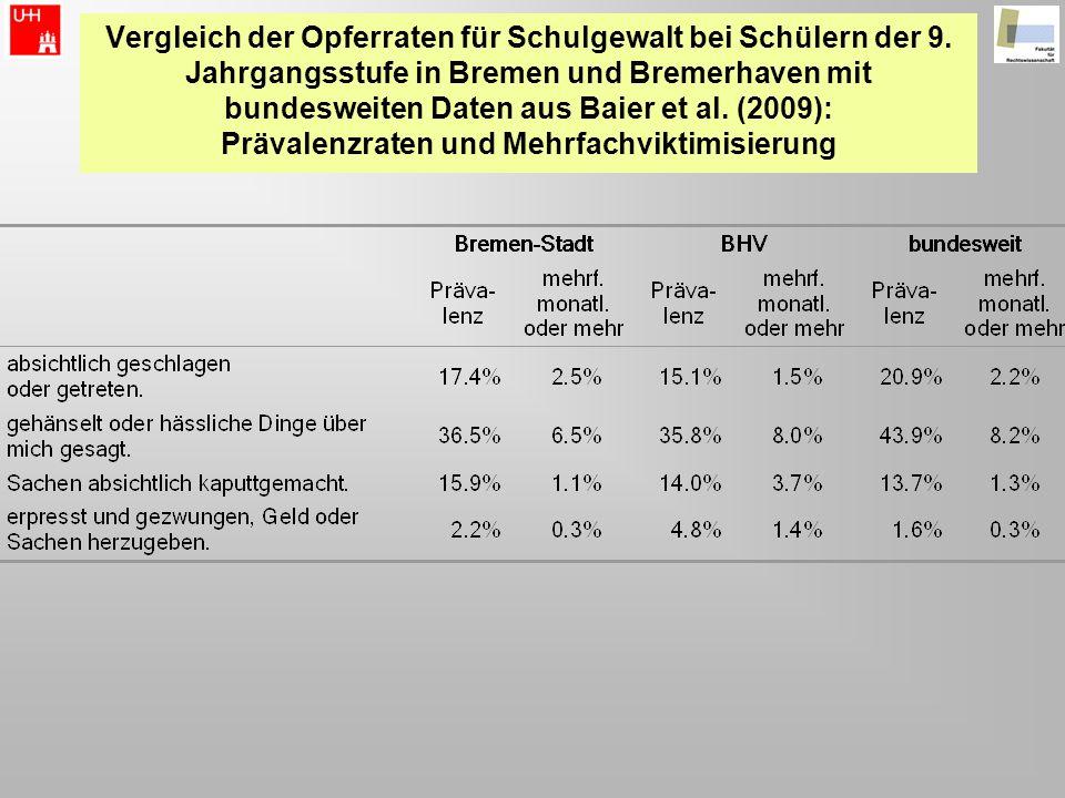 Vergleich der Opferraten für Schulgewalt bei Schülern der 9. Jahrgangsstufe in Bremen und Bremerhaven mit bundesweiten Daten aus Baier et al. (2009):