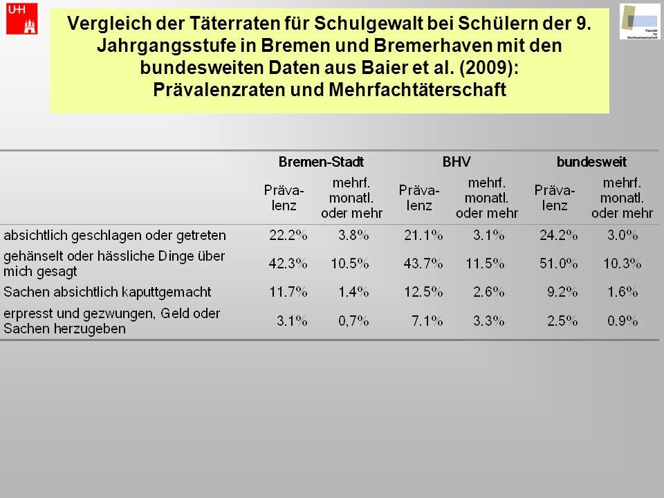 Vergleich der Täterraten für Schulgewalt bei Schülern der 9. Jahrgangsstufe in Bremen und Bremerhaven mit den bundesweiten Daten aus Baier et al. (200