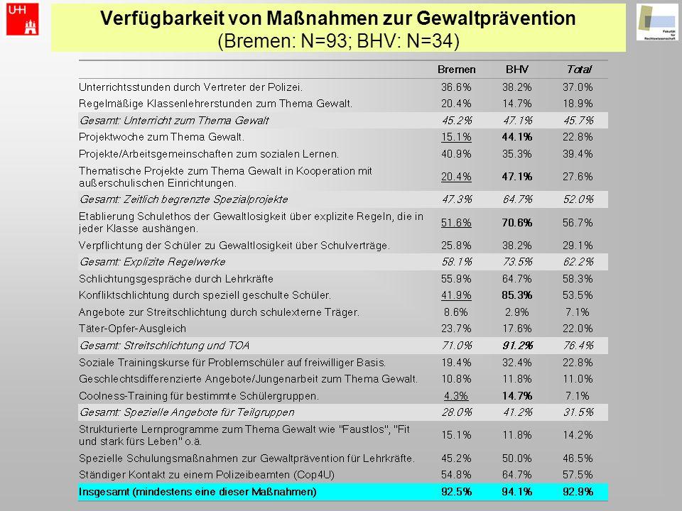 Verfügbarkeit von Maßnahmen zur Gewaltprävention (Bremen: N=93; BHV: N=34)