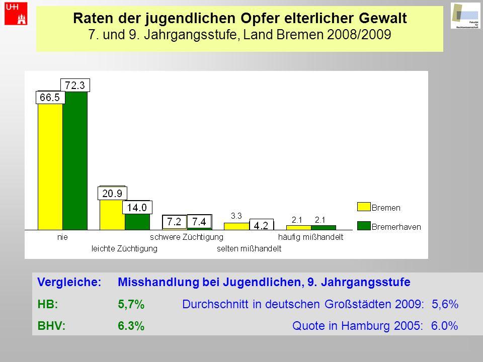 Raten der jugendlichen Opfer elterlicher Gewalt 7. und 9. Jahrgangsstufe, Land Bremen 2008/2009 2.1 3.3 Vergleiche: Misshandlung bei Jugendlichen, 9.