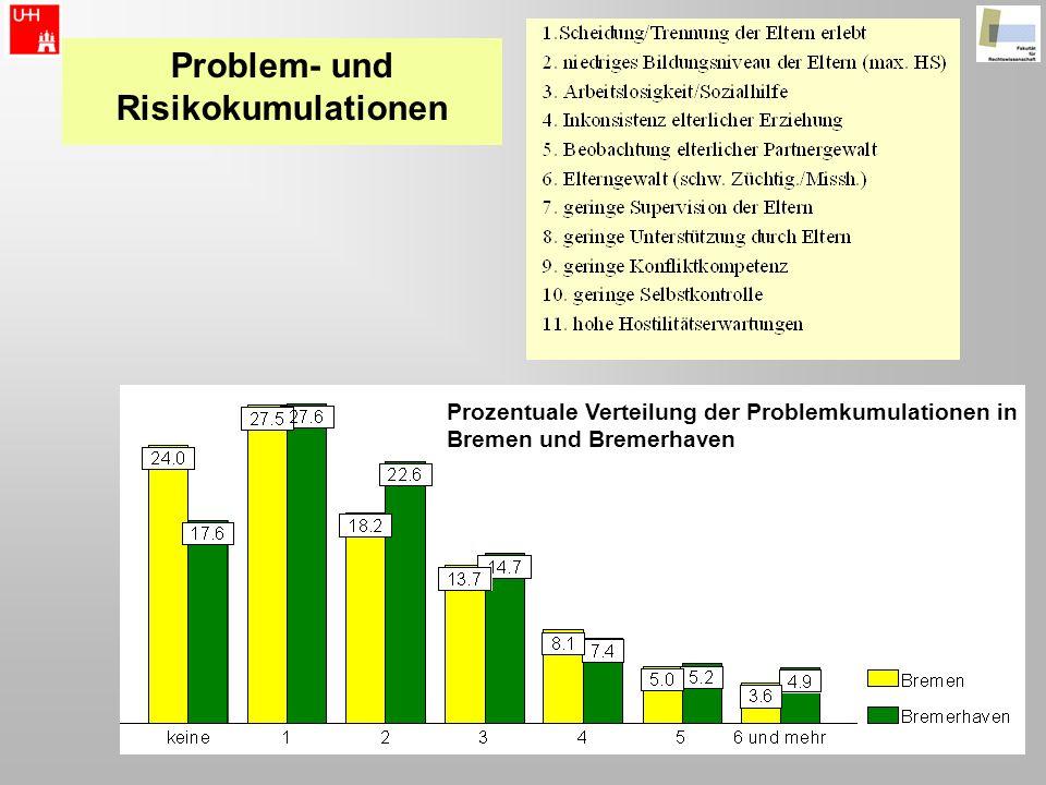 Problem- und Risikokumulationen Prozentuale Verteilung der Problemkumulationen in Bremen und Bremerhaven