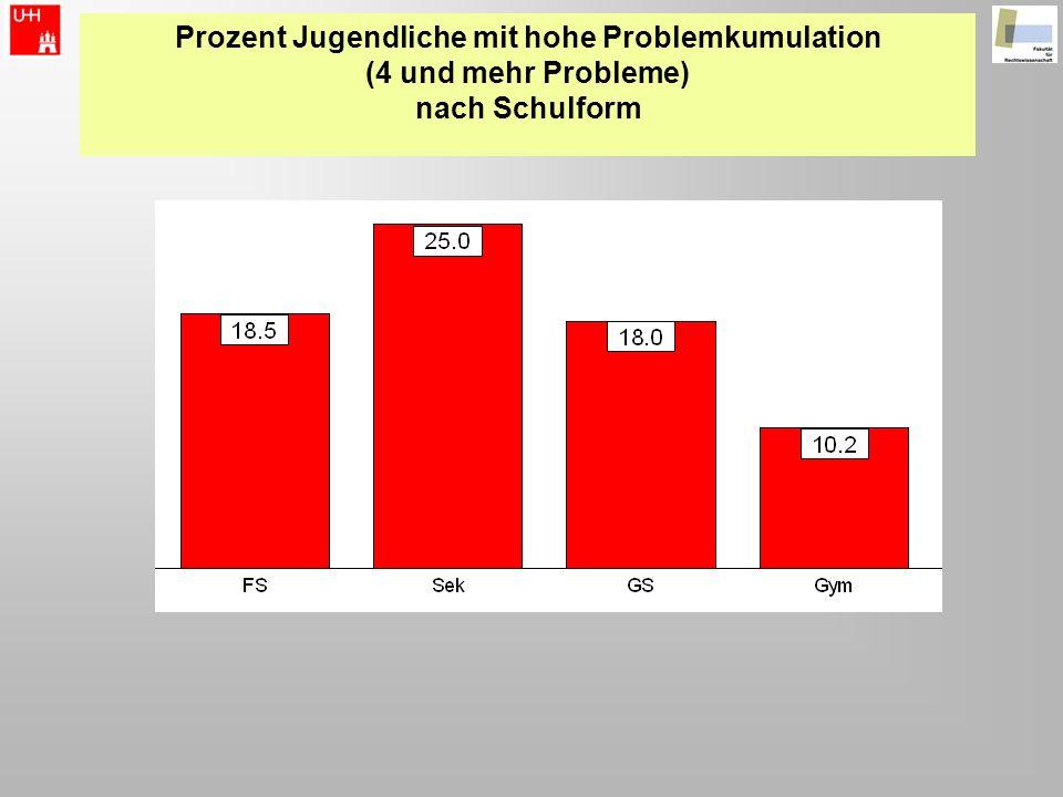 Prozent Jugendliche mit hohe Problemkumulation (4 und mehr Probleme) nach Schulform