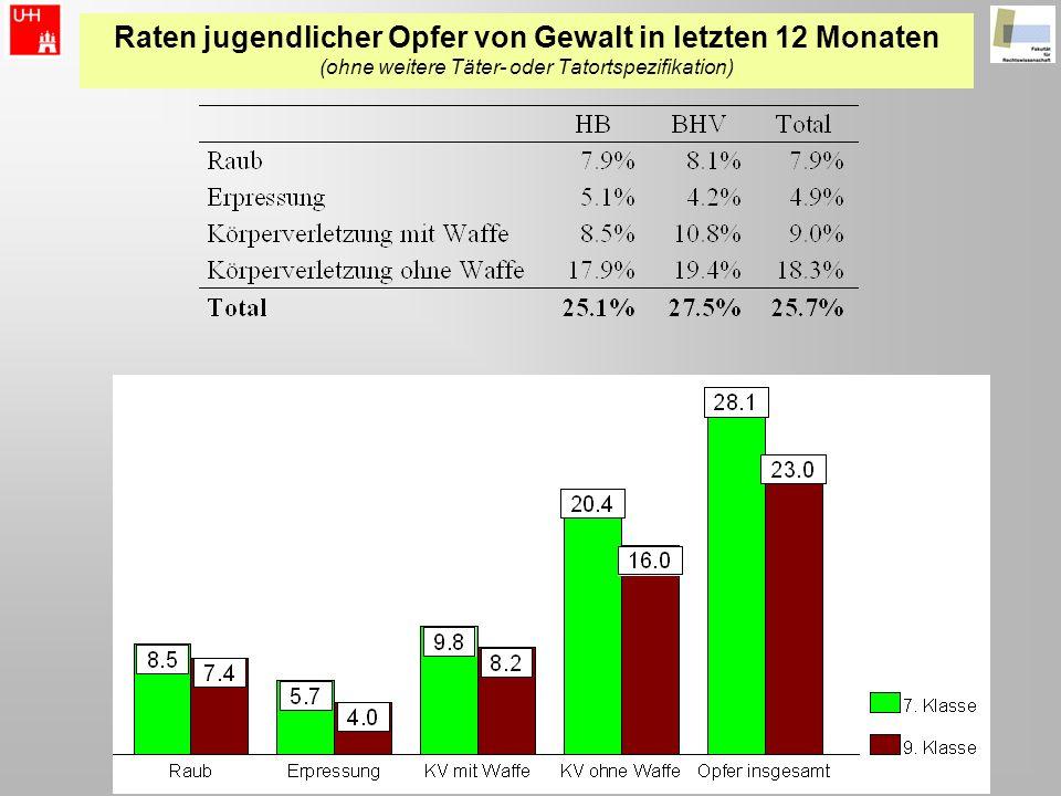 Raten jugendlicher Opfer von Gewalt in letzten 12 Monaten (ohne weitere Täter- oder Tatortspezifikation)