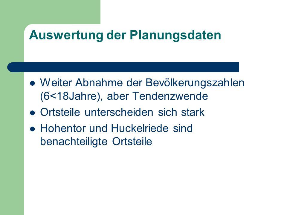 Auswertung der Planungsdaten Weiter Abnahme der Bevölkerungszahlen (6<18Jahre), aber Tendenzwende Ortsteile unterscheiden sich stark Hohentor und Huck