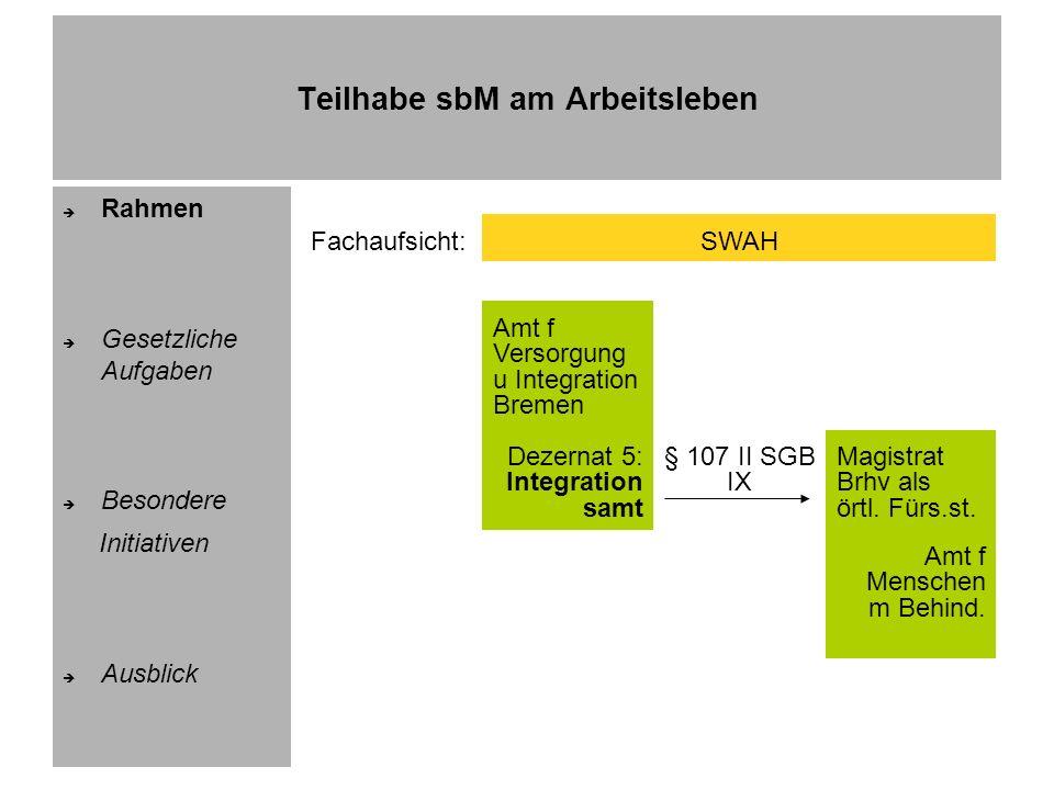 Teilhabe sbM am Arbeitsleben Rahmen Gesetzliche Aufgaben Besondere Initiativen Ausblick Integrationsberater Personen:Bremen: Herr Finger (1/1, IFD Br., HwK) Bremerhaven: Herr Hillje (1/2, IFD Brhv., KrHw) Aufgaben (u.a.):> Beratung von Betrieben > Beratung von sbM > Akquisition von Plätzen für sbM Ziele:Zielvereinbarungen (Zahl Betriebsbesuche, Platzakquisition) > Siehe Jährliche Berichte